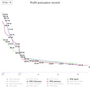 Effets du confinement sur les Profils de Puissance Record (PPR)